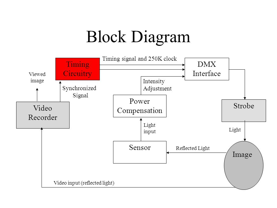 block diagram of xy recorder synchronized strobe for video camera - ppt video online ... block diagram of adc0808