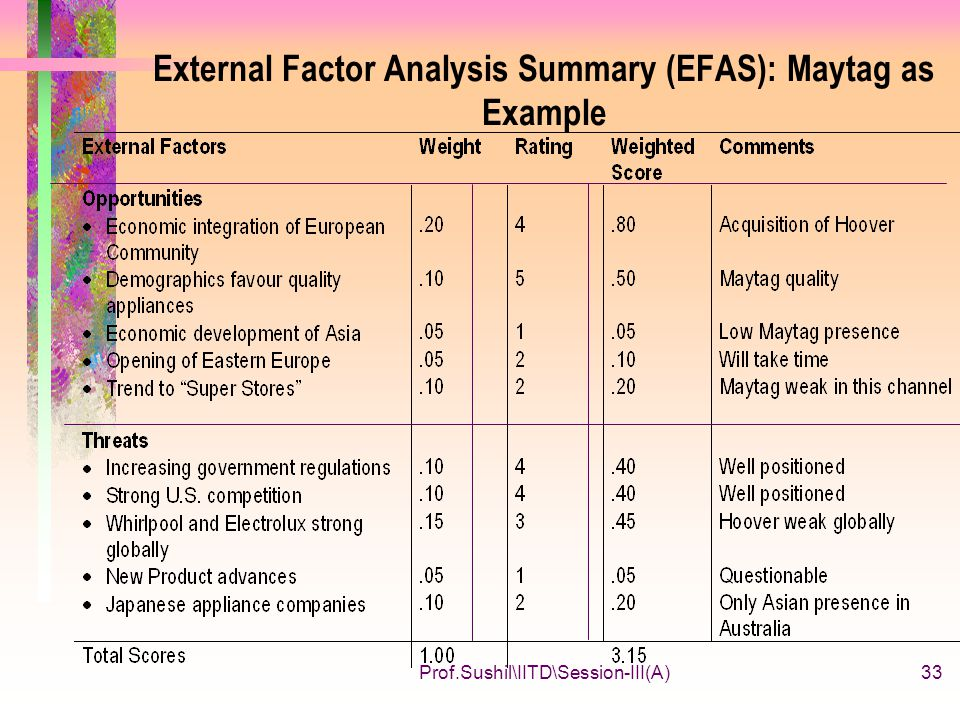 external factor analysis summary for hyundai These are external links and will open in a new window email share this with email facebook  including the hyundai and samsung groups.