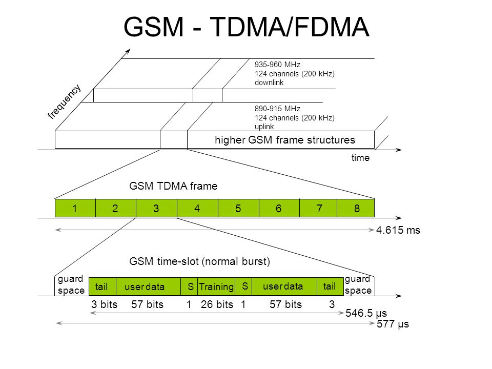 Gsm tdma frame slots and bursts