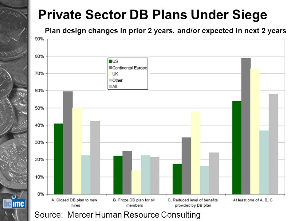 who killed the private sector db plans Wisconsin public versus private employee costs: why compare apples to oranges, feb 15, 2011,  who killed the private sector db plan, march 2011.