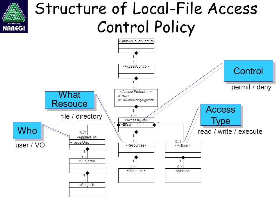 access control policy Enterprise access control policy with topics such as table of cotents, executive  summary, who this policy applies to, policy statement, roles.
