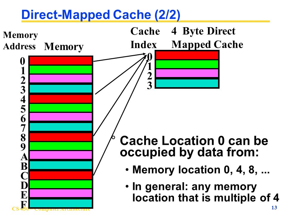 Direct-Mapped Cache (2/2)