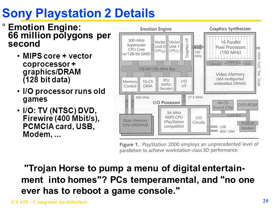 Sony Playstation 2 Details