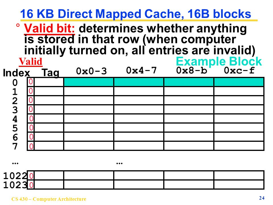 16 KB Direct Mapped Cache, 16B blocks