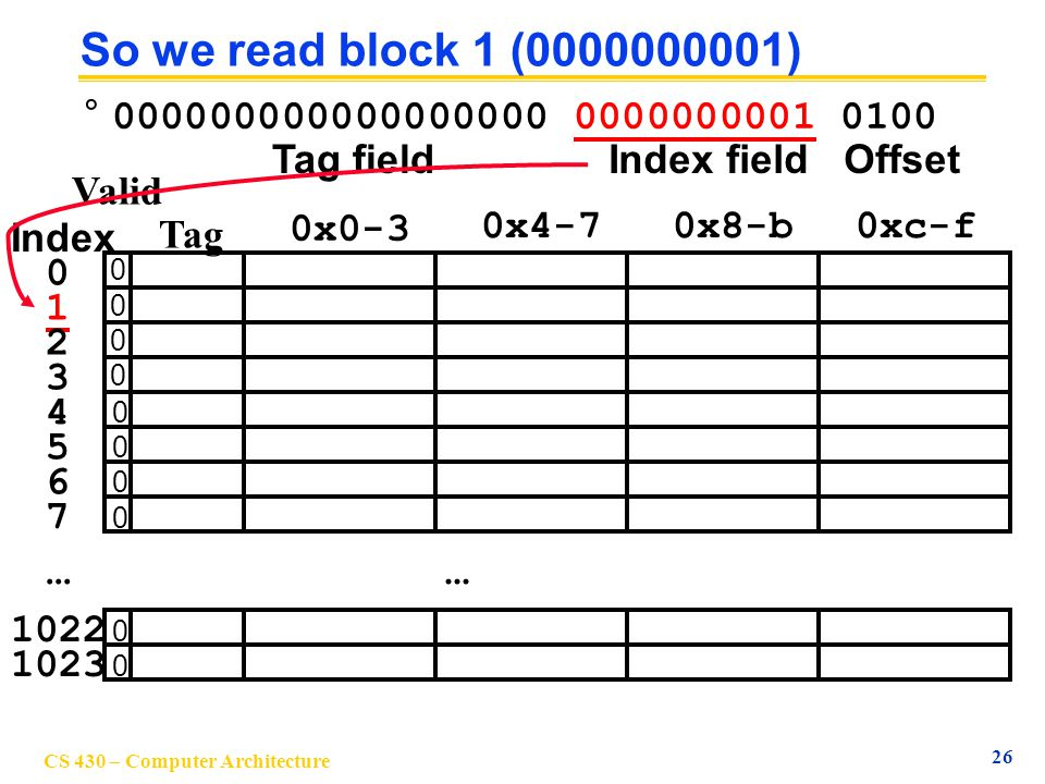 So we read block 1 ( ) Tag field. Index field. Offset.