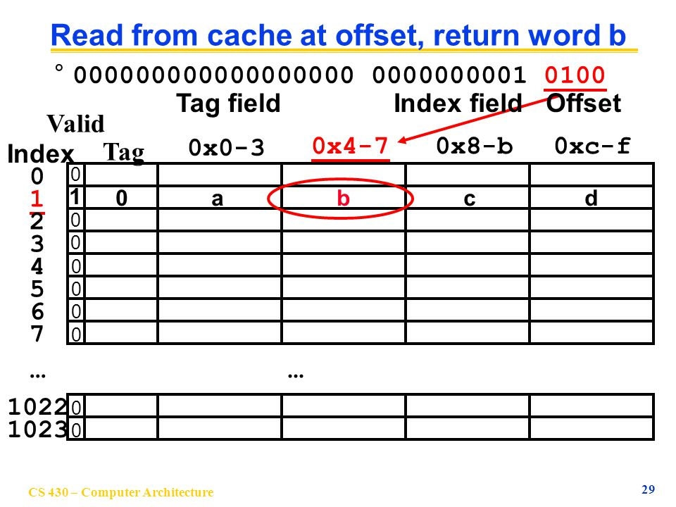 Read from cache at offset, return word b