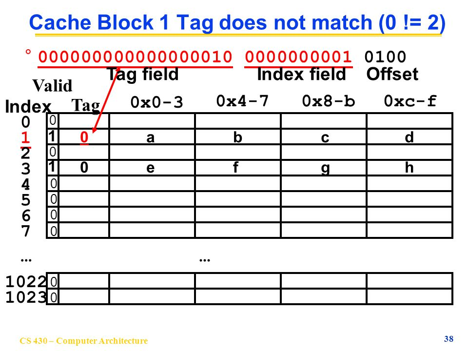 Cache Block 1 Tag does not match (0 != 2)