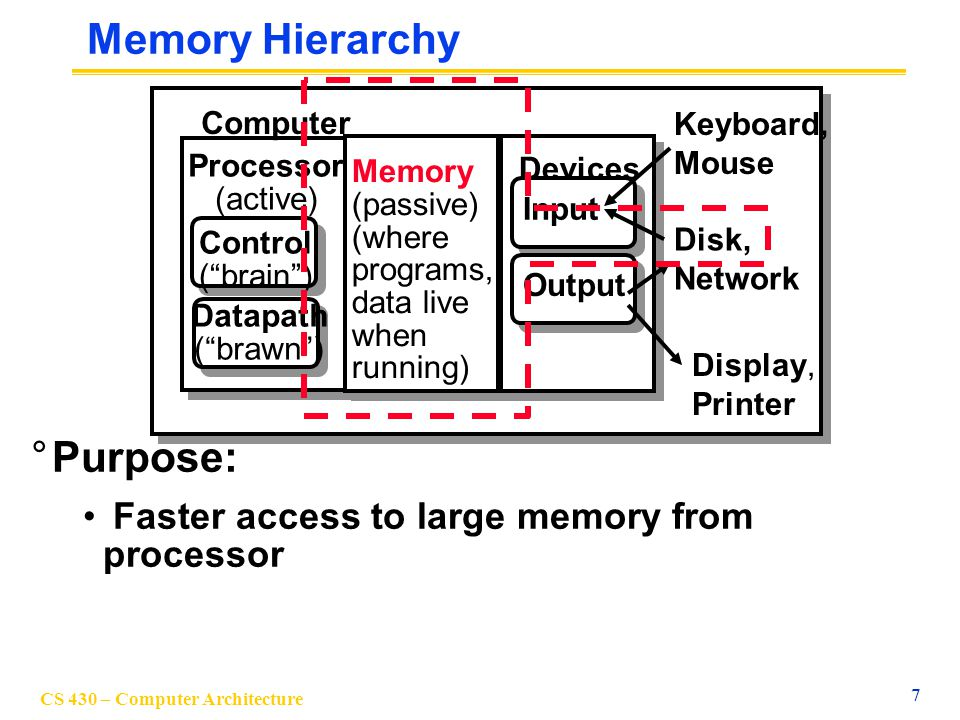 Memory Hierarchy Purpose: Faster access to large memory from processor