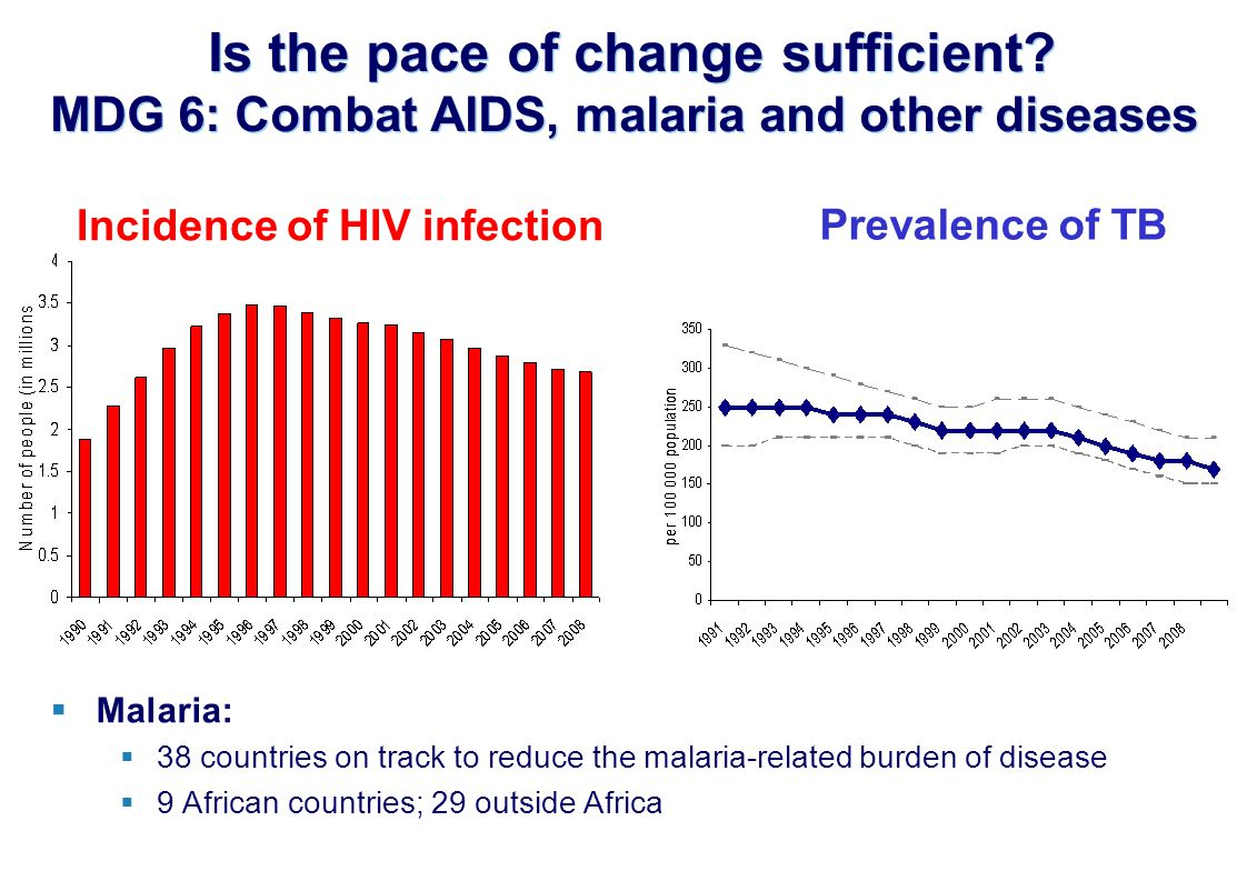 Incidence of HIV infection