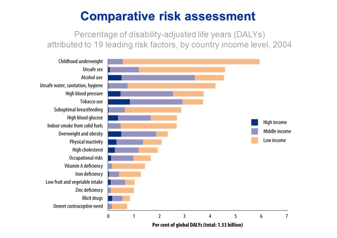 Comparative risk assessment