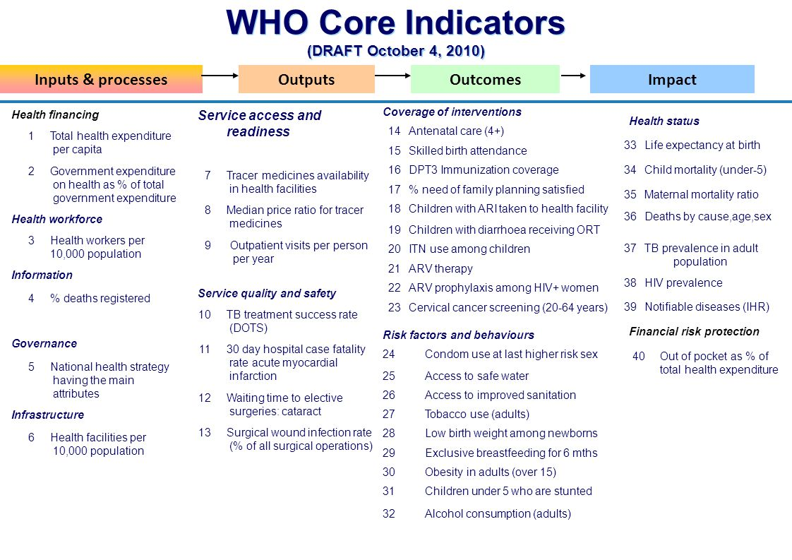 WHO Core Indicators (DRAFT October 4, 2010)