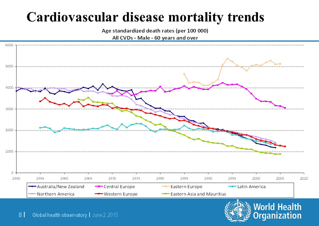 Cardiovascular disease mortality trends