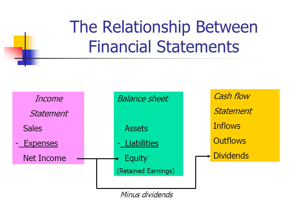 relationship of assets liabilities and net worth