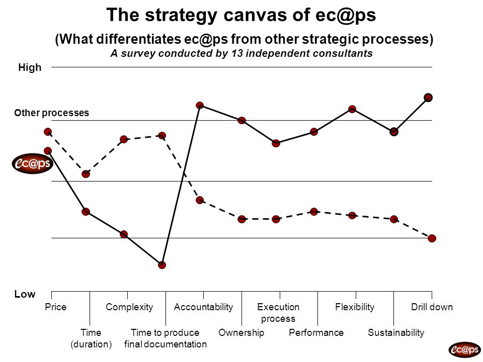 The strategy canvas of ec@ps