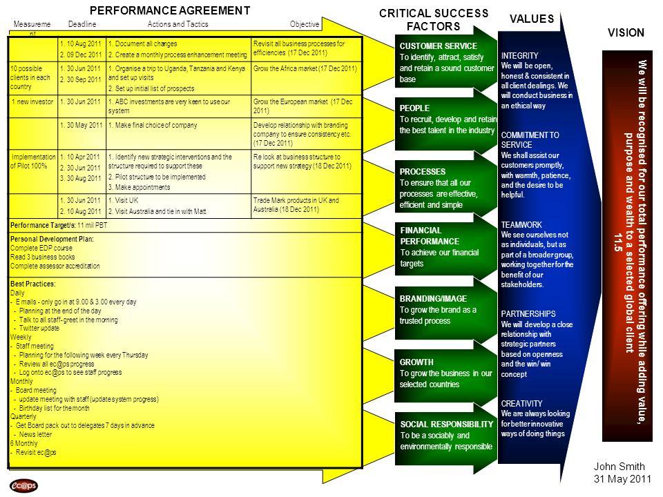 Measurement Deadline. Actions and Tactics. Objective. 2. 09 Dec 2011. 2. Create a monthly process enhancement meeting.