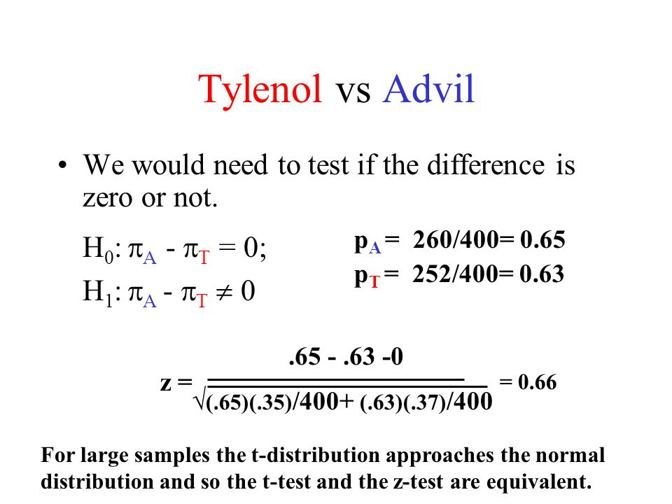 The difference between z test and t test