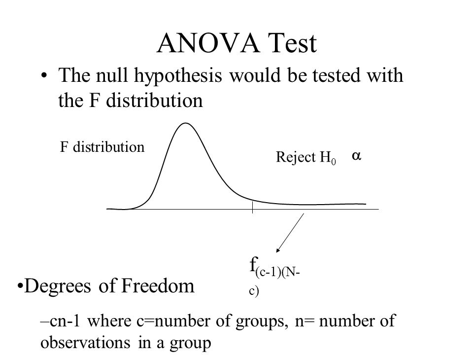 anova hypothesis testing paper And adriana buono (3) abstract: in this paper we propose a new a priori test to  be used for  the test is a three way anova, where the three factors are the  series, the time  if the null hypothesis is true, the relative test statis‑ tic is  required to.