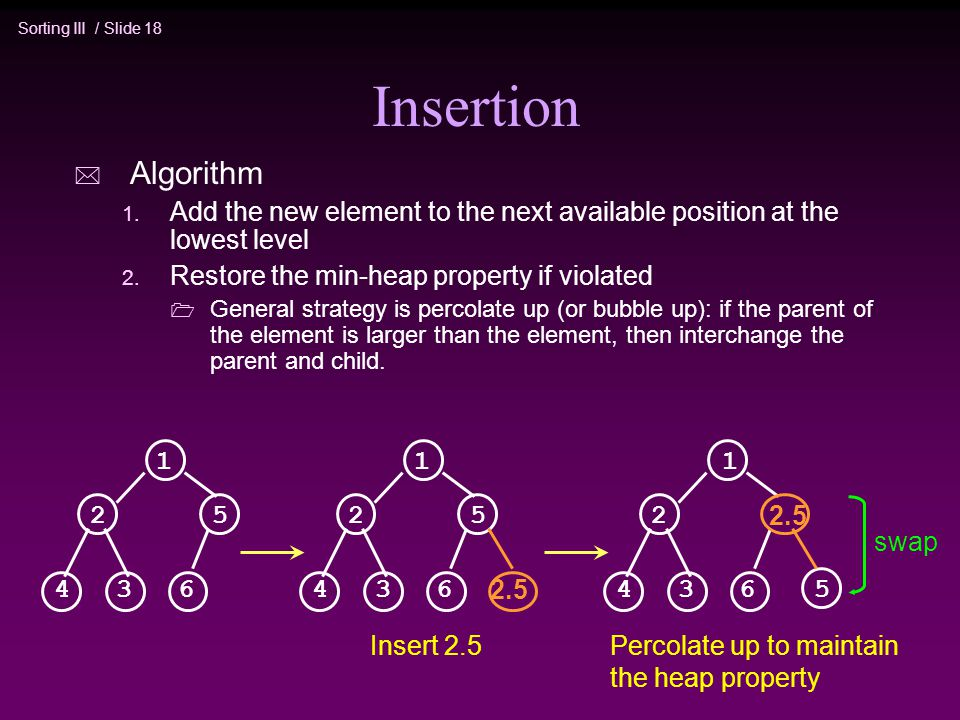 Insertion Algorithm. Add the new element to the next available position at the lowest level. Restore the min-heap property if violated.