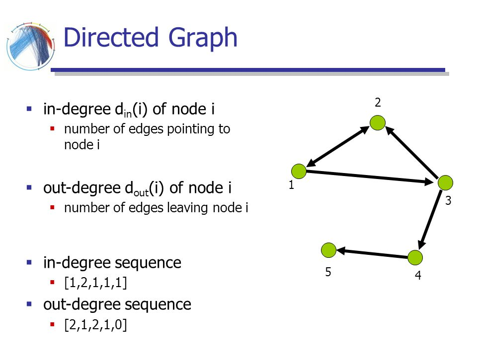Directed Graph in-degree din(i) of node i out-degree dout(i) of node i