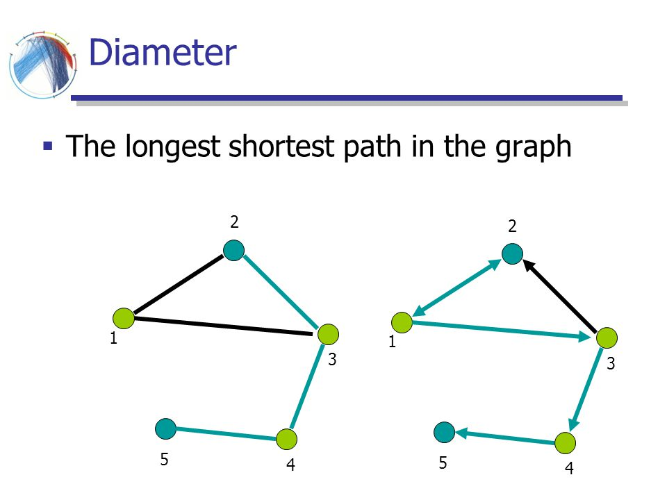 Diameter The longest shortest path in the graph