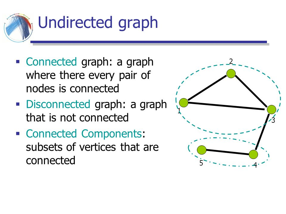 Undirected graph Connected graph: a graph where there every pair of nodes is connected. Disconnected graph: a graph that is not connected.