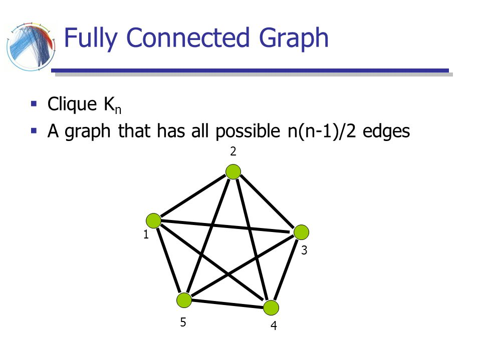 Fully Connected Graph Clique Kn