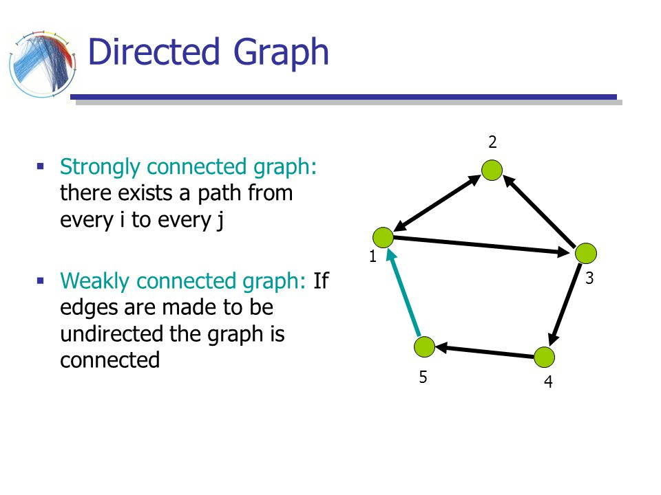 Directed Graph 2. Strongly connected graph: there exists a path from every i to every j. 1.