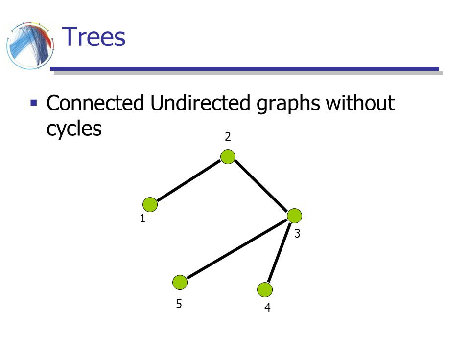Trees Connected Undirected graphs without cycles