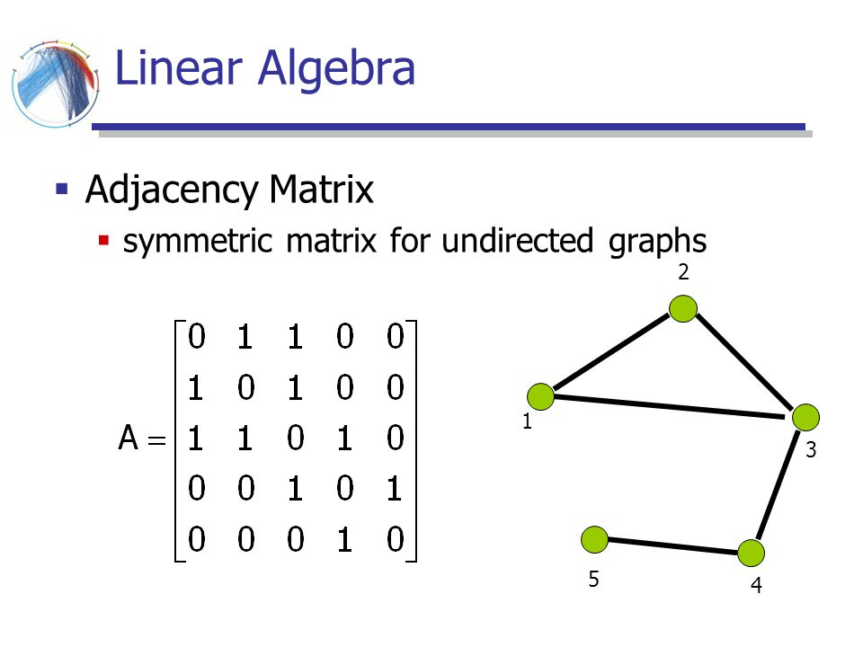 Linear Algebra Adjacency Matrix symmetric matrix for undirected graphs