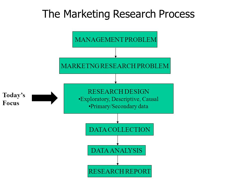 primary and secondary research in marketing The basic difference between primary and and he controls the quality of research in contrast, secondary data is between primary market and secondary market.