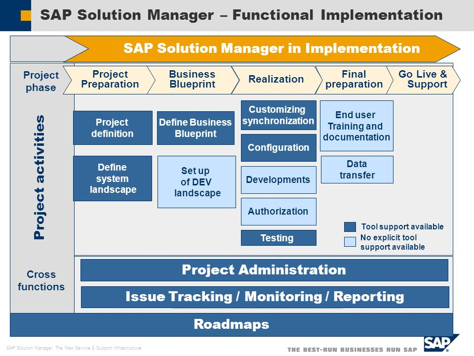 Sap solution manager overview ppt video online download 11 sap solution manager functional implementation sap solution manager in implementation project phase project preparation business blueprint malvernweather