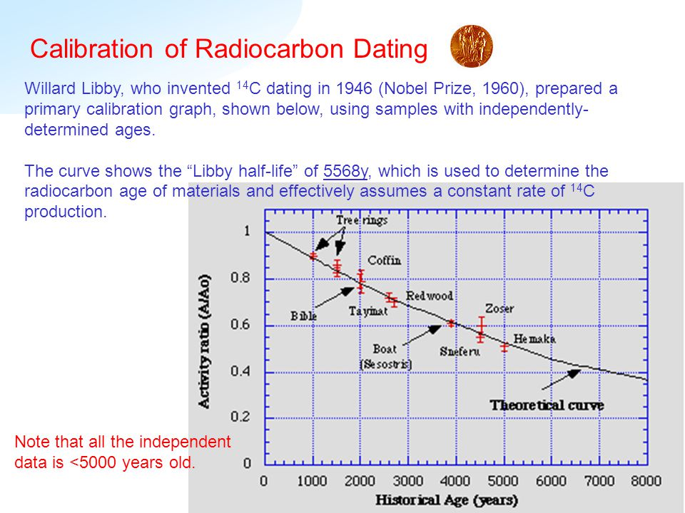 Radiocarbon dating calibration