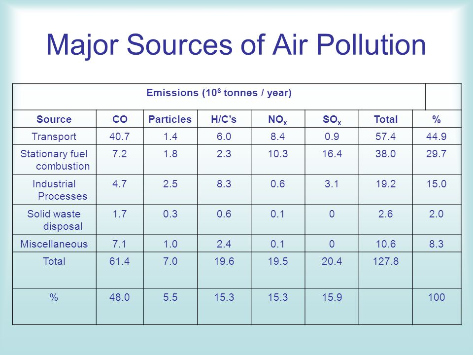 the major sources of air pollution in america Seven of the most polluted cities in america are in one single state the biggest source of pollution in the area is the us steel plant air pollution, both ozone and particulate.