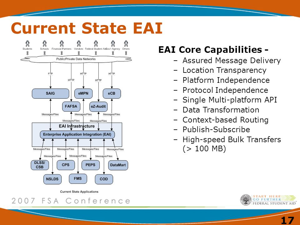 Current State EAI EAI Core Capabilities - Assured Message Delivery
