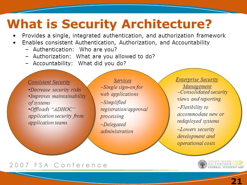 What is Security Architecture