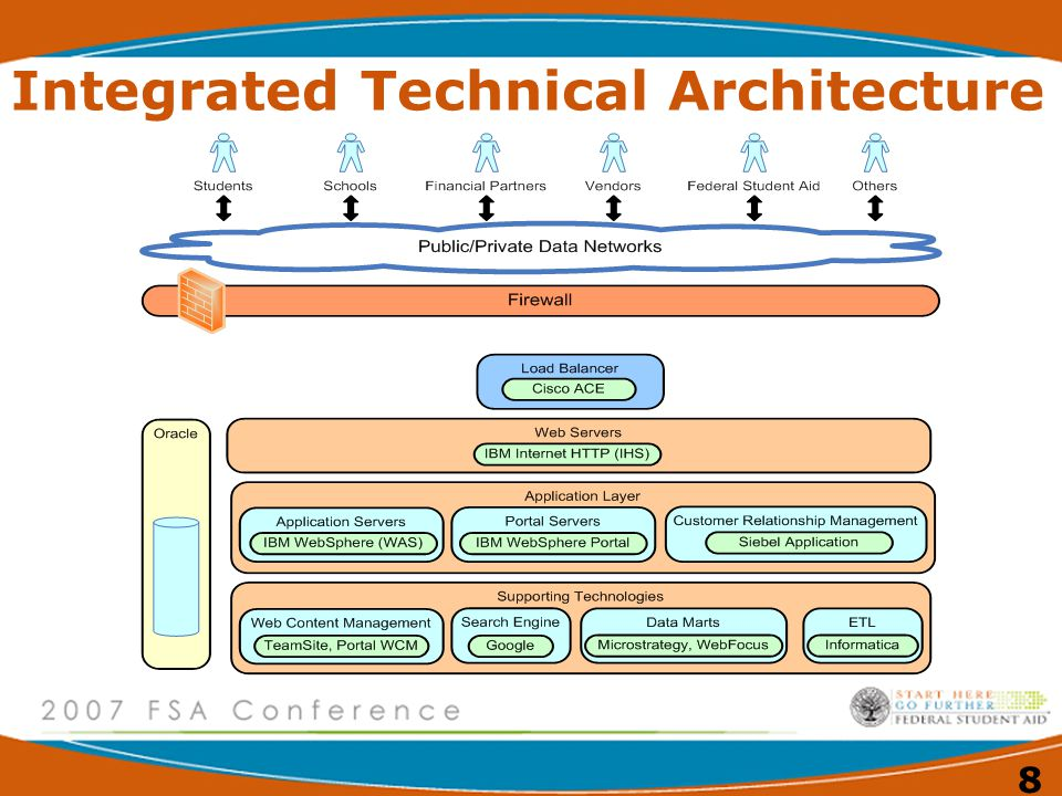 Integrated Technical Architecture