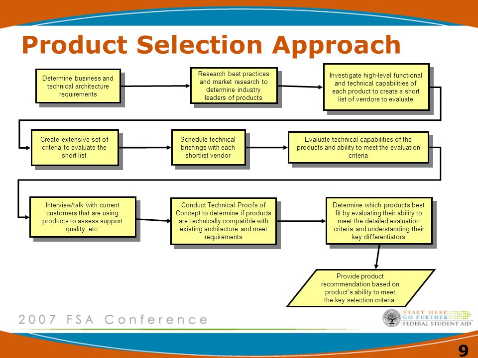 Product Selection Approach