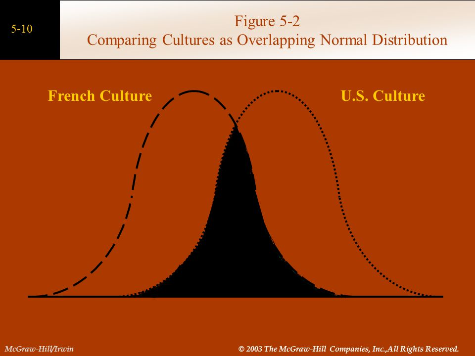 Figure 5-2 Comparing Cultures as Overlapping Normal Distribution
