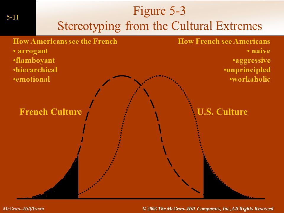 Figure 5-3 Stereotyping from the Cultural Extremes