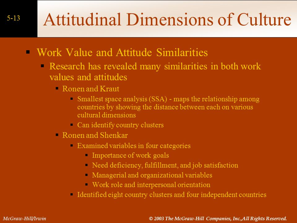 Attitudinal Dimensions of Culture