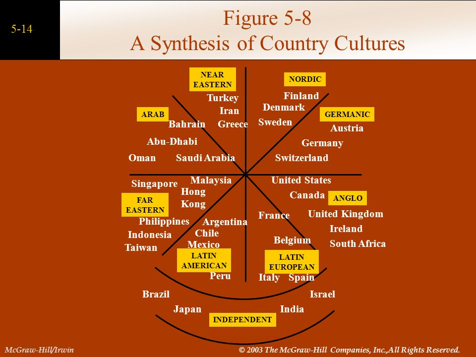 Figure 5-8 A Synthesis of Country Cultures