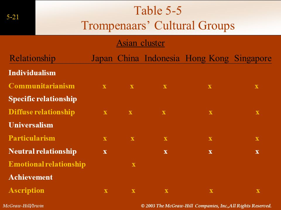 Table 5-5 Trompenaars' Cultural Groups