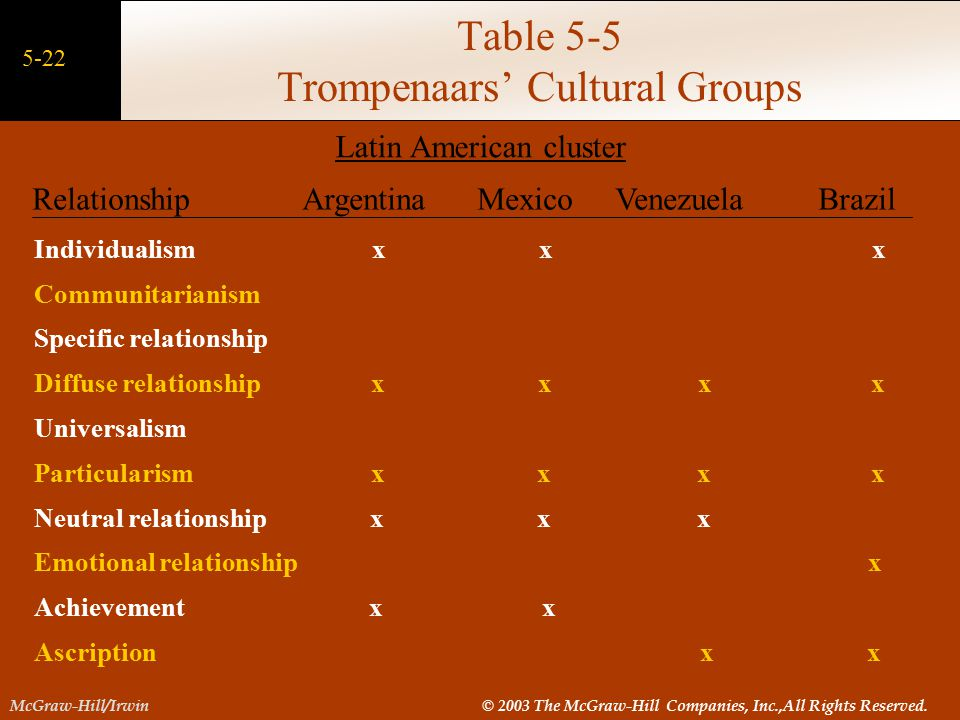 trompenaars of brazil Abstract each country has its own cultural backgrounds and standards of thinking , being and acting, and these cultural differences strongly influence the business world the purpose of this paper is to present some cultural differences between countries highlighting the brazilian and chinese examples many are the.