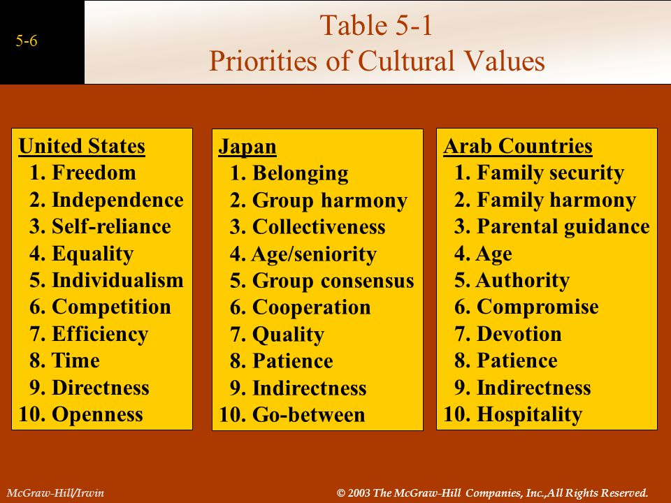 Table 5-1 Priorities of Cultural Values