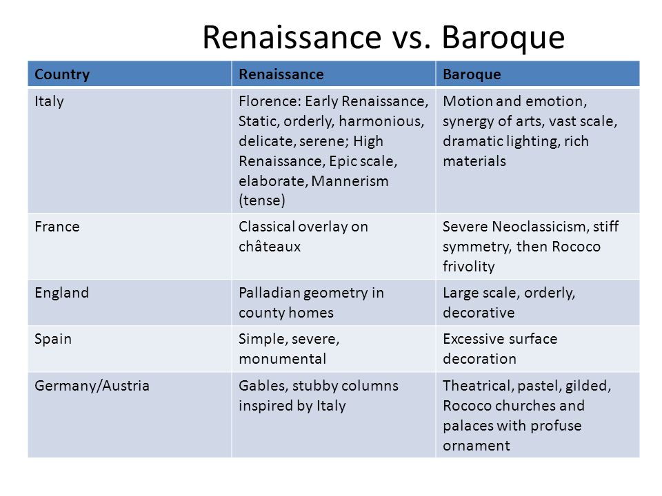 renaissance vs neoclassicism Neoclassical architecture neoclassical, or new classical, architecture describes buildings that are inspired by the classical architecture of ancient greece and rome.