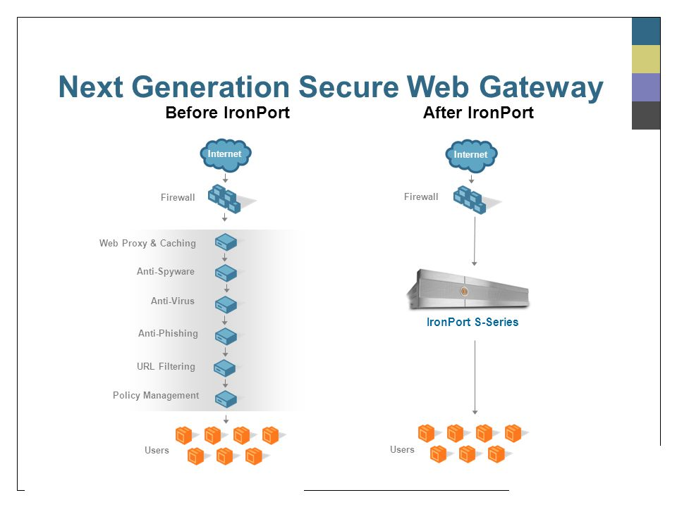 how to get to gateway other than using url
