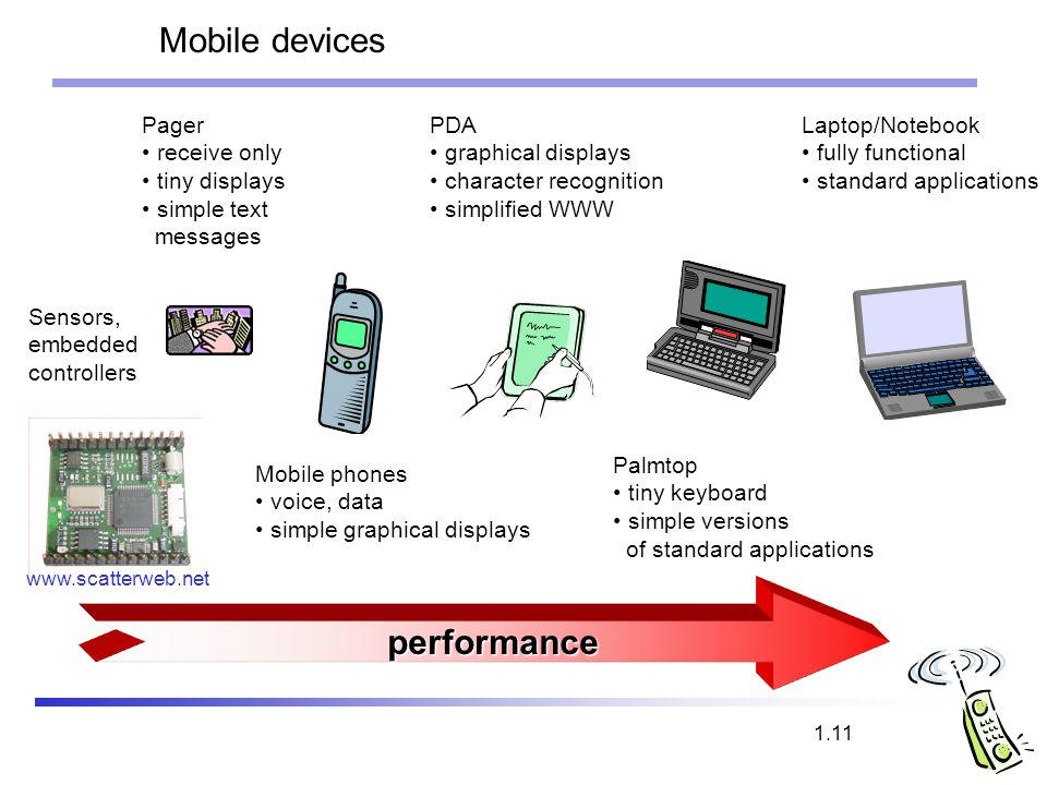 Mobile devices performance Pager receive only tiny displays