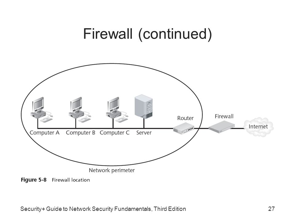 network security fundamentals Before we talk about network security, we need to understand in general terms what security is security is a continuous process of protecting.