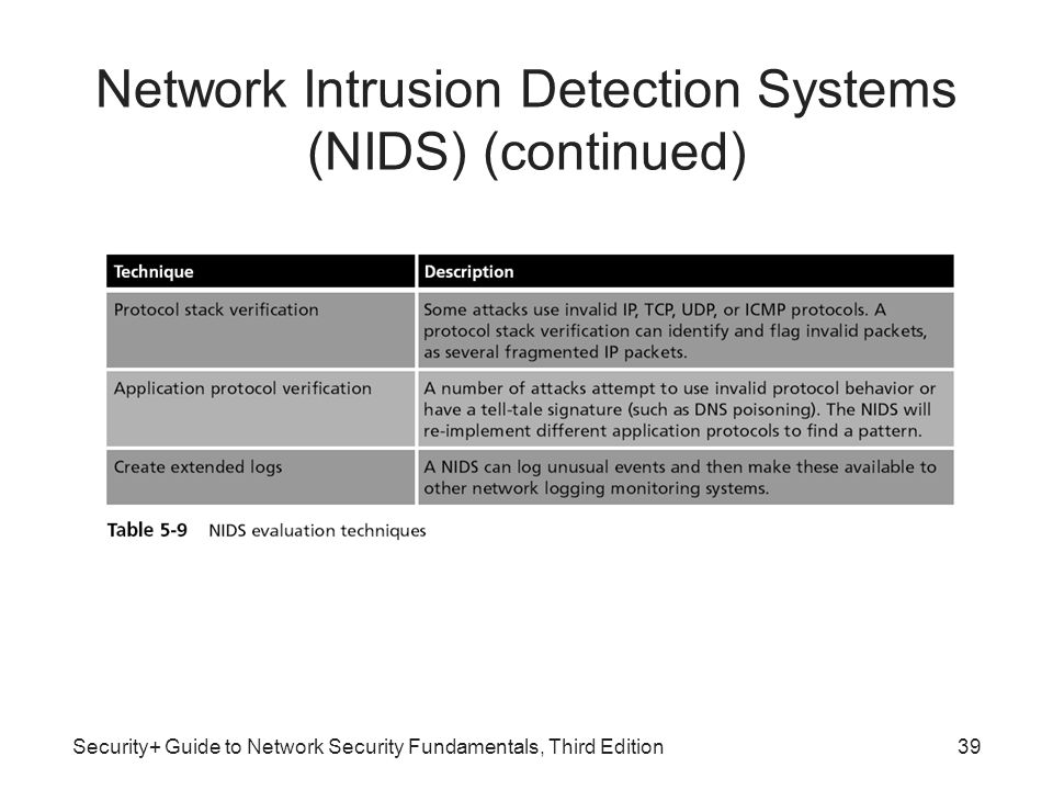 behavior of packet counts for network intrusion detection User behavior based anomaly detection for cyber network security by  packet inspection: examines the data part (and possibly also the header) of a packet as it .