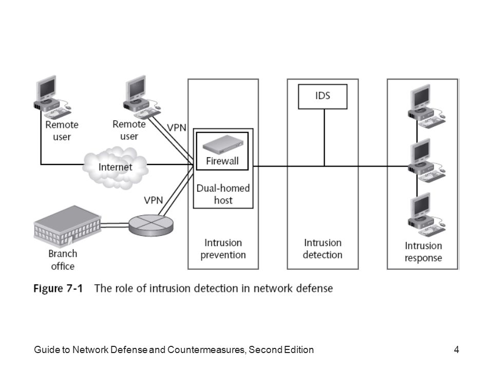 Guide to Network Defense and Countermeasures, Second Edition